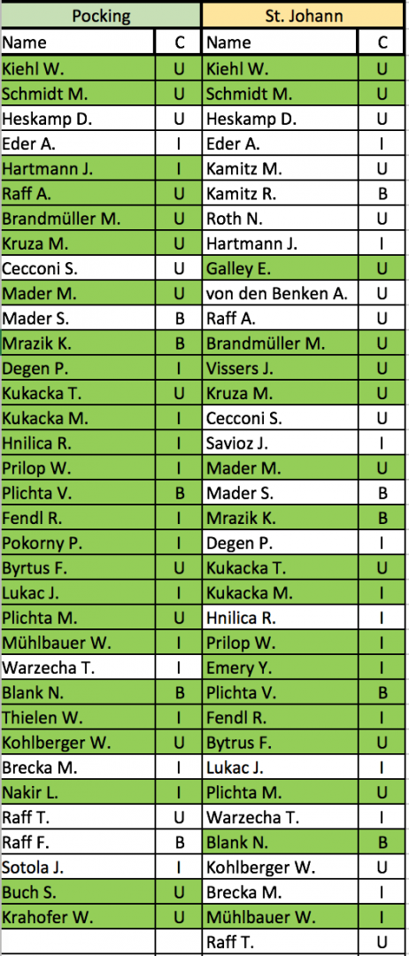 Time schedule and registrated pilots for german contests